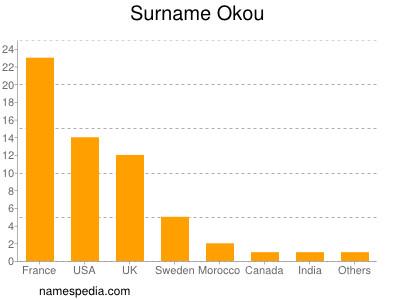 Surname Okou