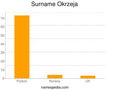 Surname Okrzeja