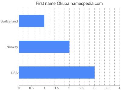 Given name Okuba