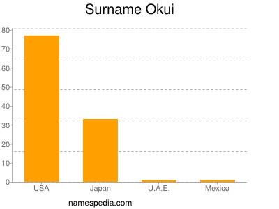 Surname Okui