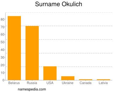 Surname Okulich