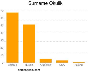 Surname Okulik