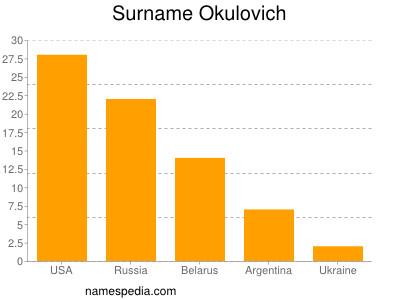 Surname Okulovich