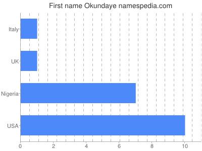 Given name Okundaye