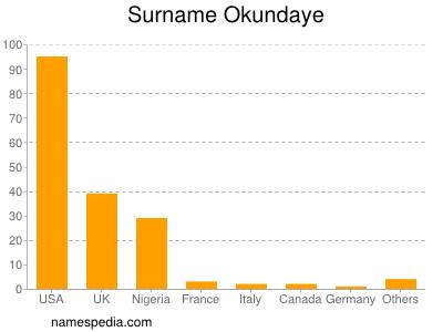 Surname Okundaye