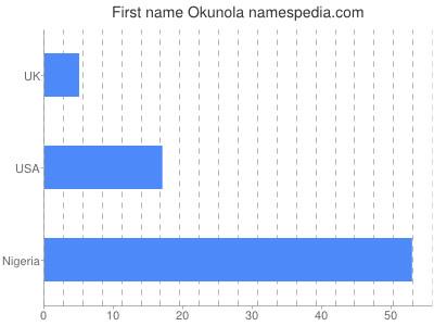 Given name Okunola