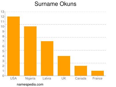 Surname Okuns