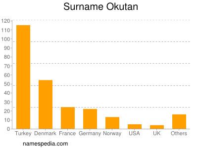 Surname Okutan
