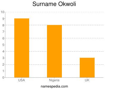 Surname Okwoli