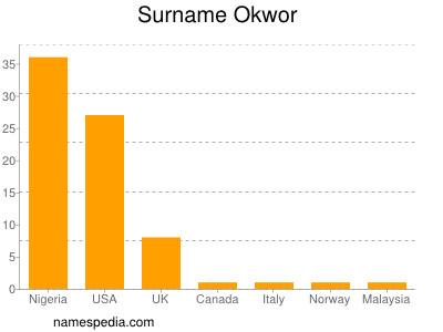 Surname Okwor