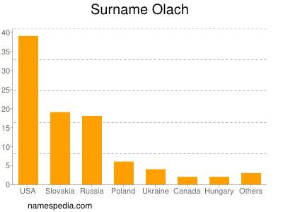 Surname Olach
