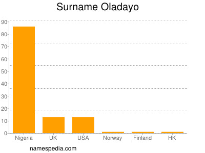 Surname Oladayo