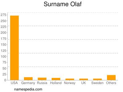 Surname Olaf