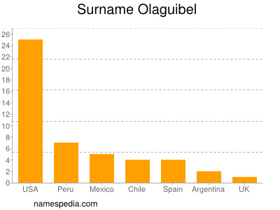 Surname Olaguibel
