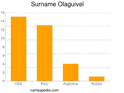 Surname Olaguivel