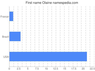 Given name Olaine