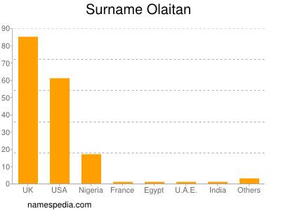 Surname Olaitan