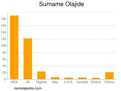 Surname Olajide
