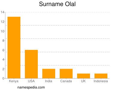 Surname Olal