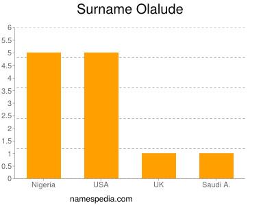 Familiennamen Olalude