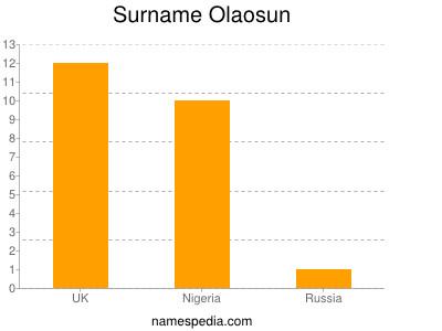 Surname Olaosun