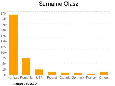 Surname Olasz