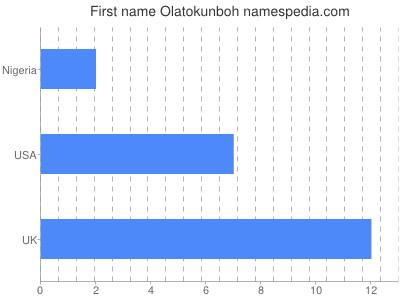 Given name Olatokunboh
