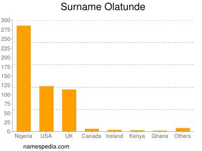 Surname Olatunde