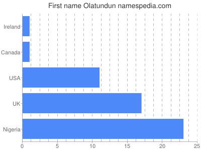 Given name Olatundun