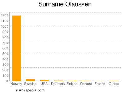 Surname Olaussen