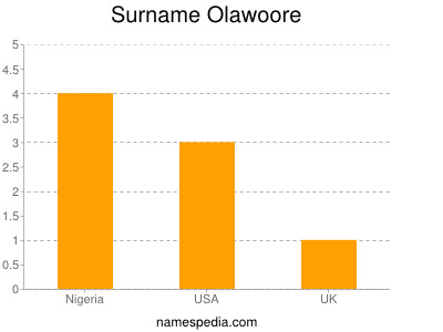 Surname Olawoore