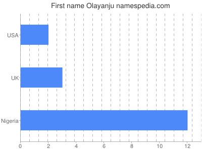 Given name Olayanju
