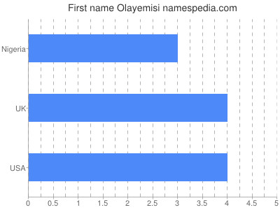 Given name Olayemisi