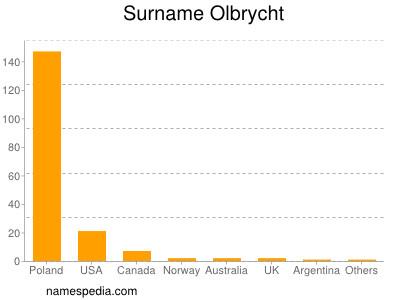 Surname Olbrycht
