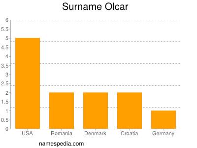 Surname Olcar