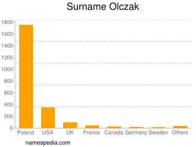 Surname Olczak