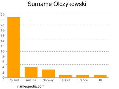 Surname Olczykowski
