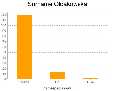 Surname Oldakowska