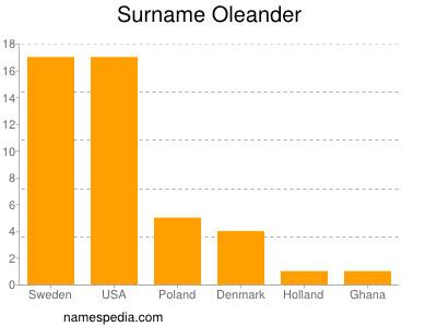 Oleander - Names Encyclopedia