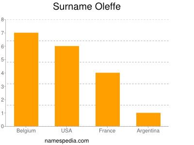 Surname Oleffe