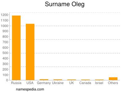 Surname Oleg