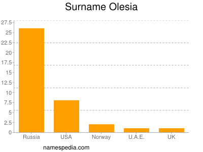 Surname Olesia