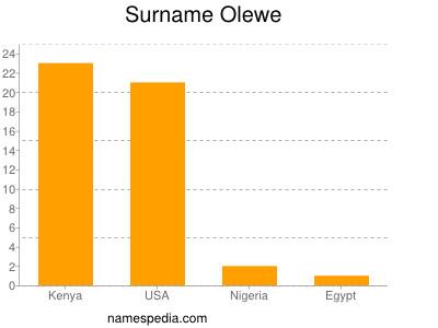 Surname Olewe