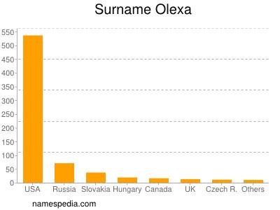 Surname Olexa