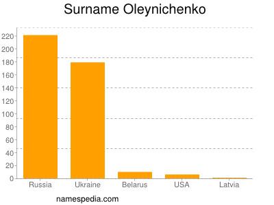 Surname Oleynichenko