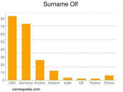 Surname Olf