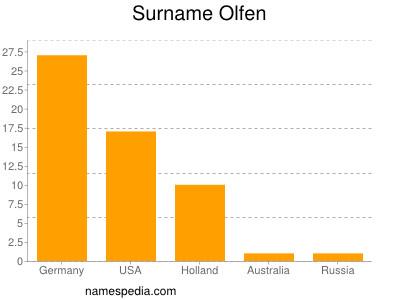 Surname Olfen