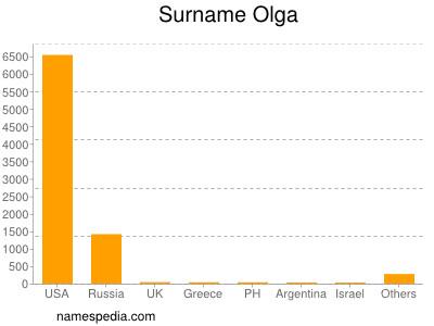 Surname Olga