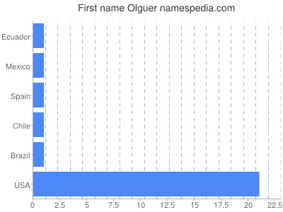 Given name Olguer