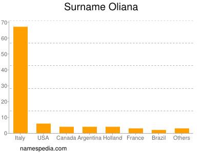 Surname Oliana